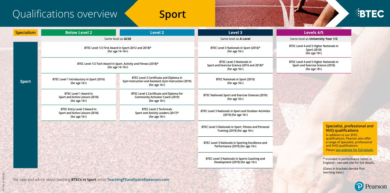 Qualifications overview - BTEC Sport