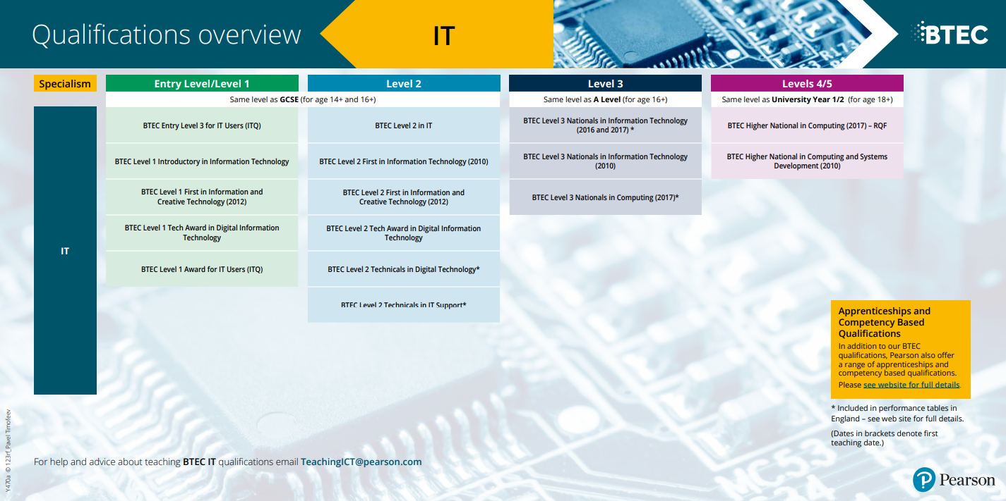 BTEC IT overview