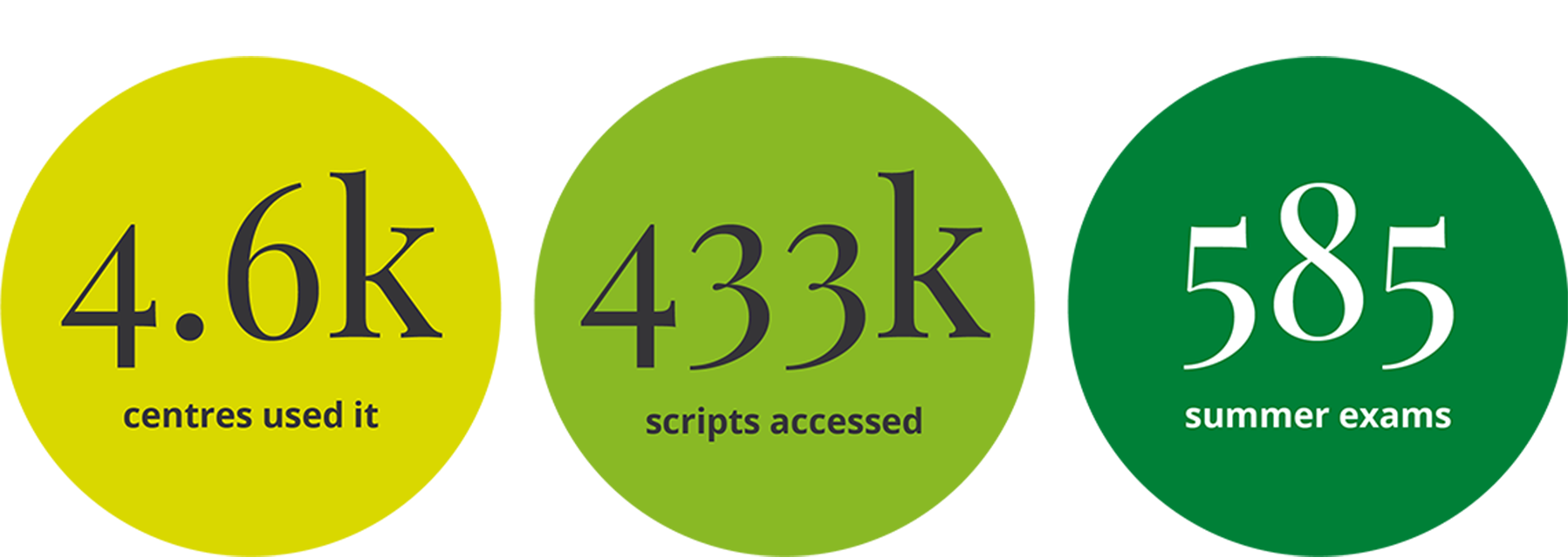 Access to scripts in numbers summer 2018
