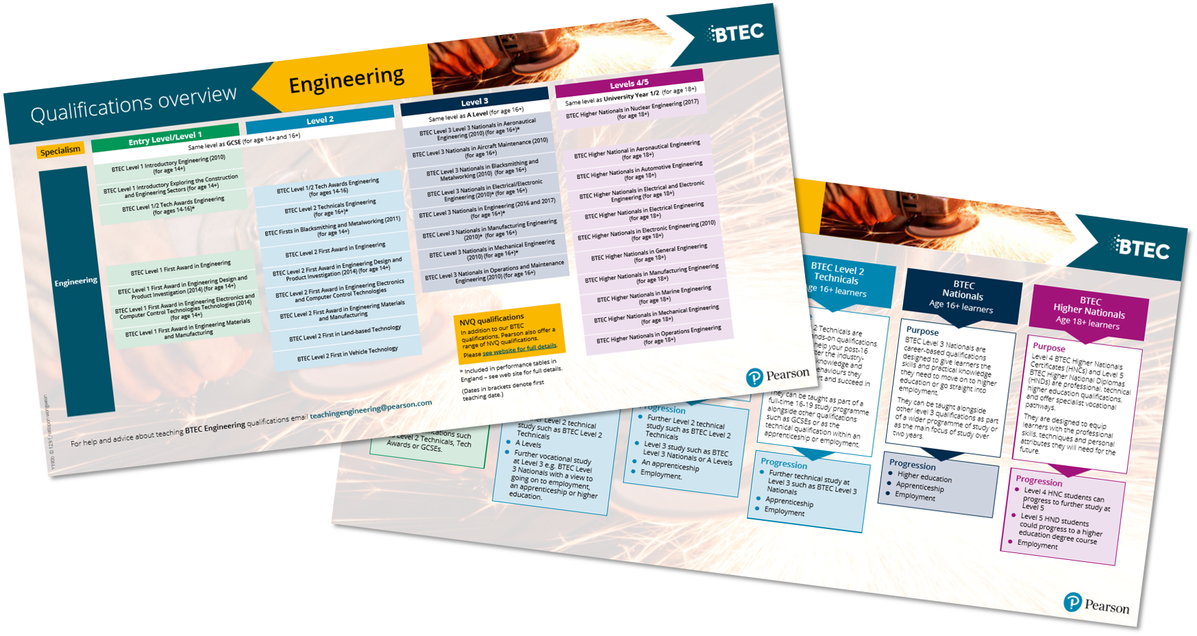 BTEC Engineering Qualification Overview Table