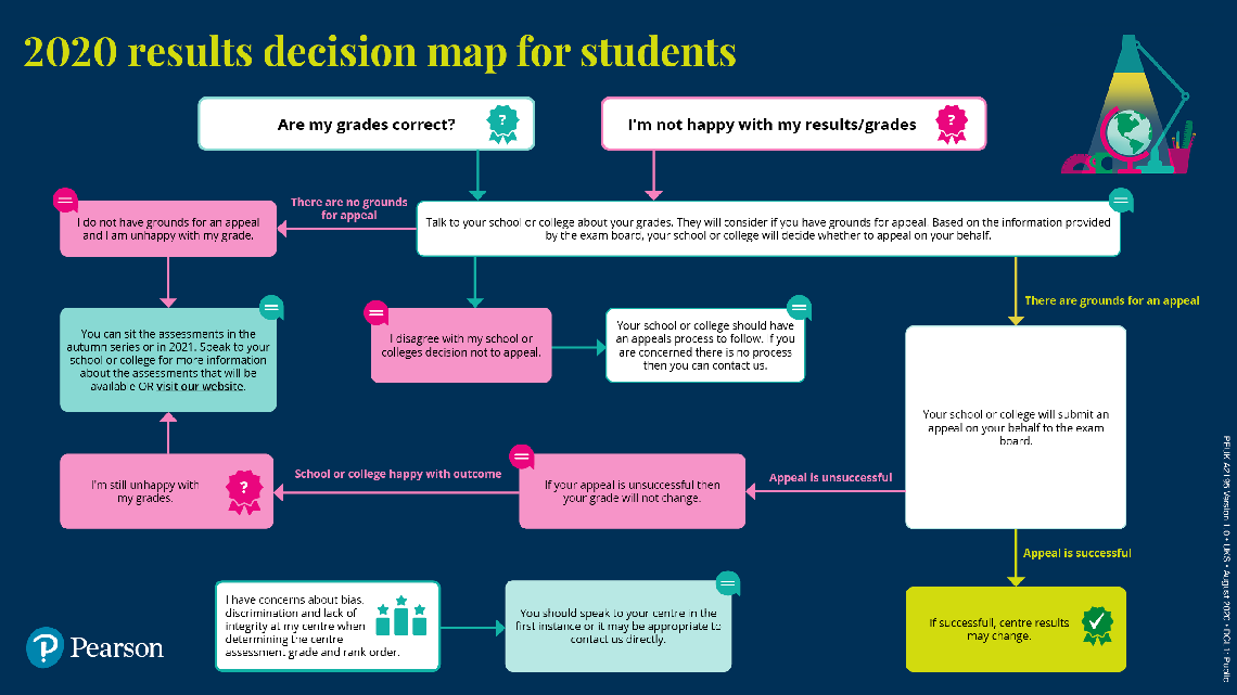 Summer 2020 results decision map for students