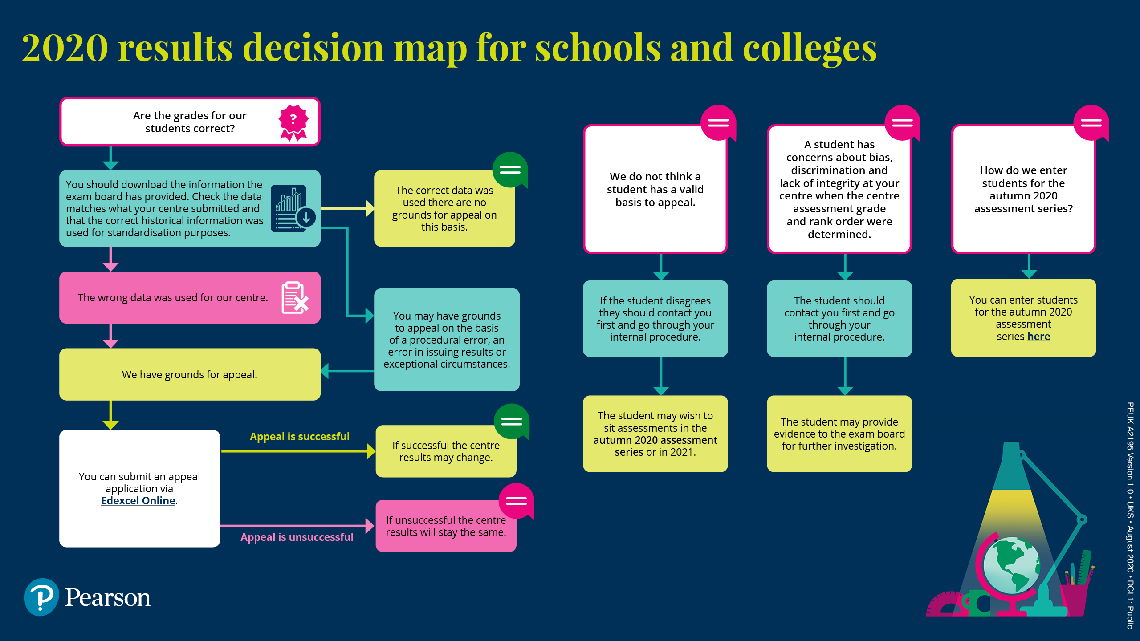 Summer 2020 results decision map for schools and colleges