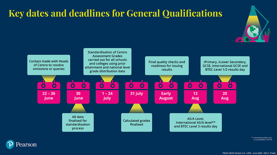 Key dates and deadlines infographic