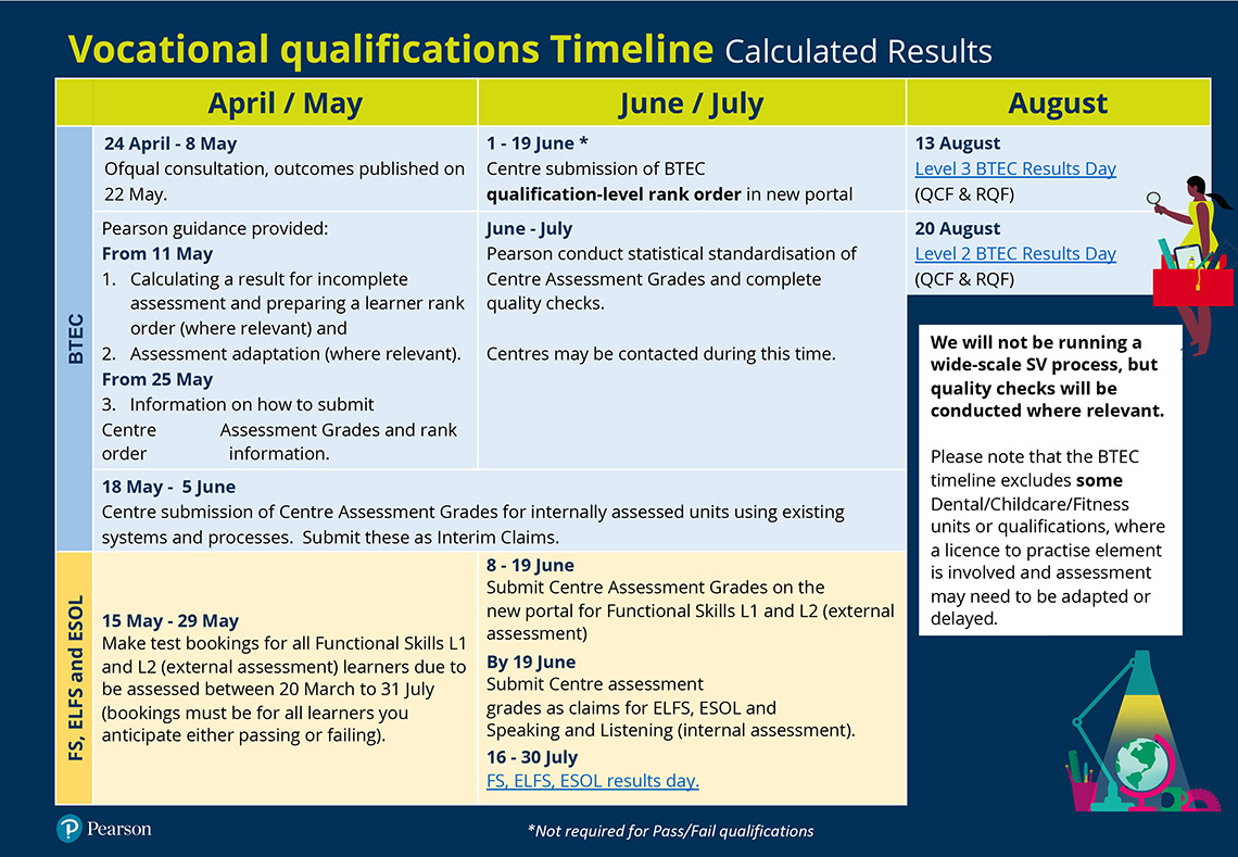Vocational qualifications Timeline infographic