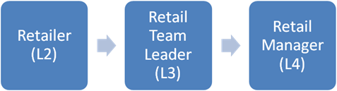 Retailer (L2), Retail Team Leader (L3), Retail Manager (L4)