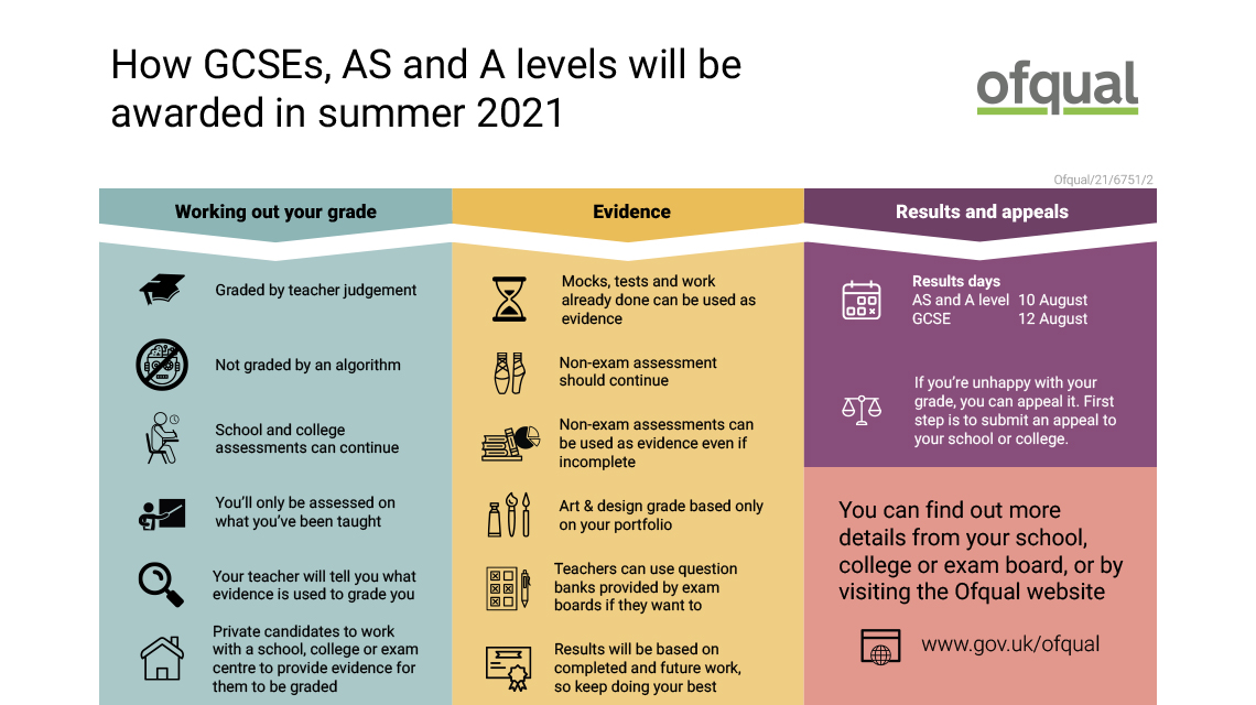 Infographic: How GCSEs, AS and A levels will be awarded in summer 2021