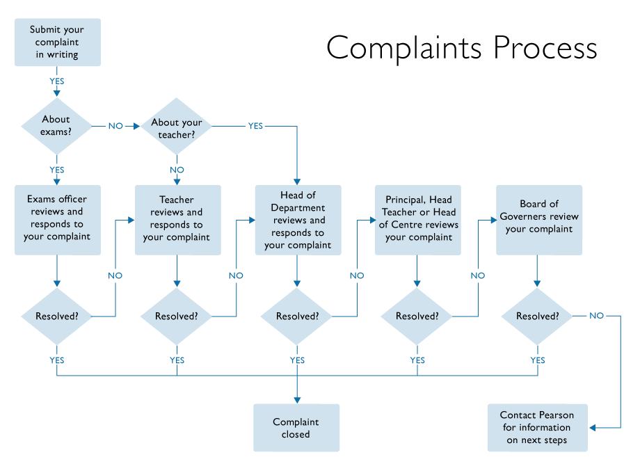 Complaints process flow chart - click to enlarge