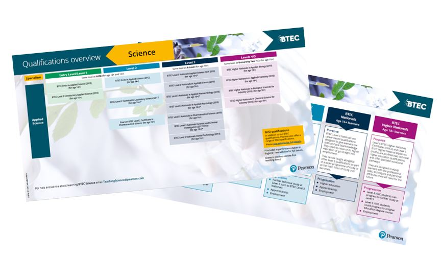 BTEC Applied Science Qualifications Overview Table