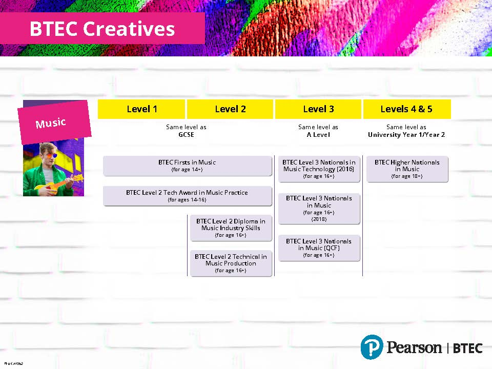 BTEC creative music overview table