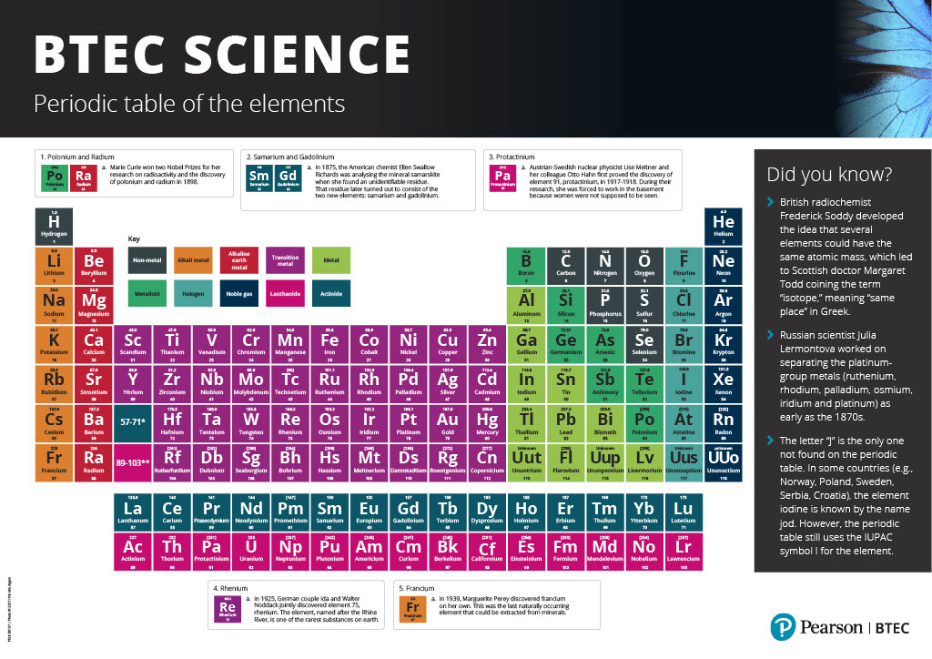 BTEC Science - Periodic table of elements
