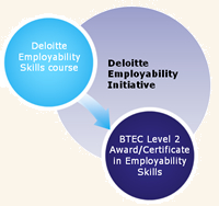 The Deloitte Employability Initiative